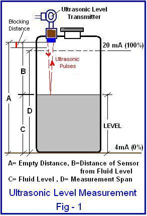 Ultrasonic Level Measurement Fig1
