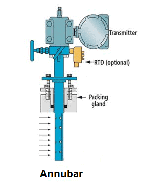 Annubar flow meter working principle