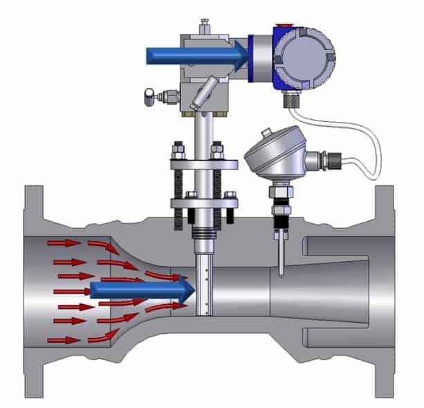 Verabar flow meter working principle