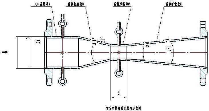 venturi flowmeter structure