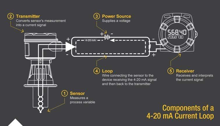 Components of a 4-20 mA Loop