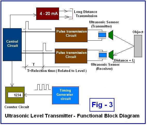 Functional Block Diagram for clarify physical structures of an Ultrasonic Level Transmitter.