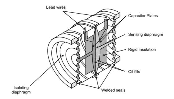 Rosemount capacitance pressure sensor