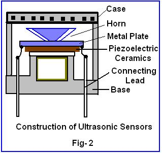 structure of an Ultrasonic Transducer
