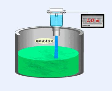 principle of ultrasonic level measurement