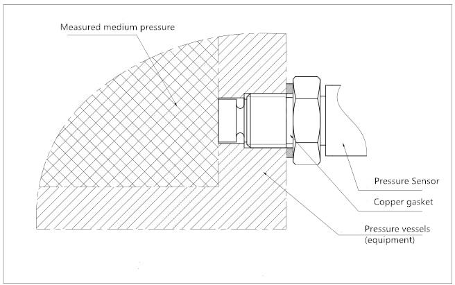 Working Principle of flush diaphragm pressure sensor