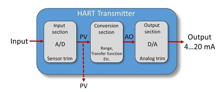 How to calibrate HART pressure transmitters