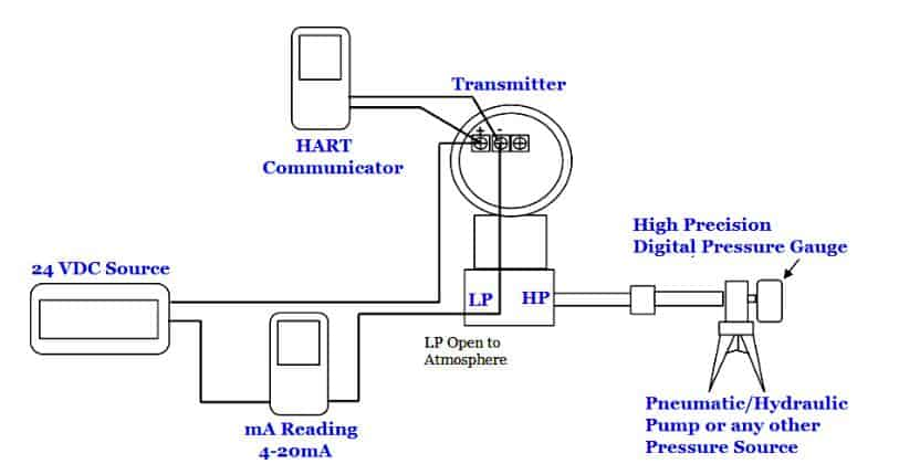 Differential pressure transmitter calibration withHART