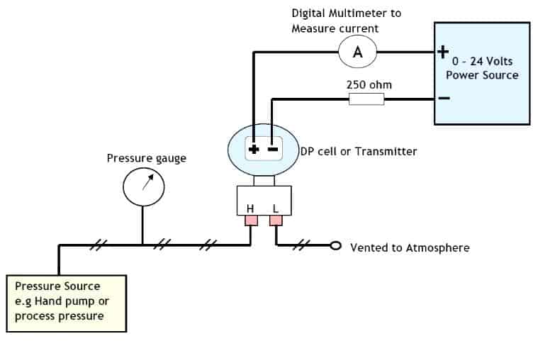 Differential pressure transmitter calibration