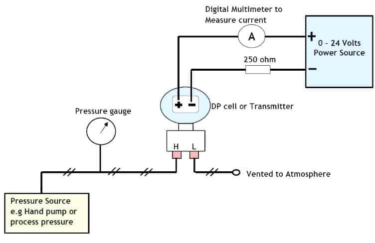 Differential pressure transmitter calibration