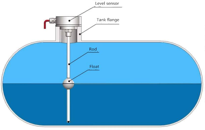 Installations of LR series Integral flange Magnetostrictive level sensor