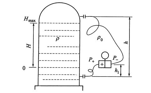 Differential pressure transmitter level measurement calculation