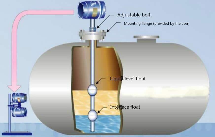 Magnetostrictive Level Transmitters | Best Manufacturer price