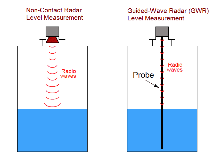 Radar Level Measurement and guide wave radar level measurement