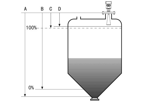 Radar Level Sensor Working Principle