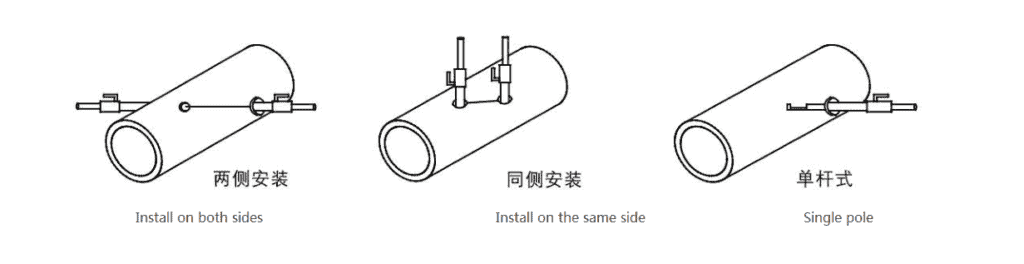 B-F Ultrasonic Gas Flow Meter Installation