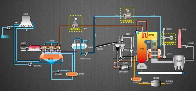 Field Application of Flowmeter in Thermal Power Plant System