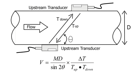 Clamp on Ultrasonic Flow Meter Working Principle