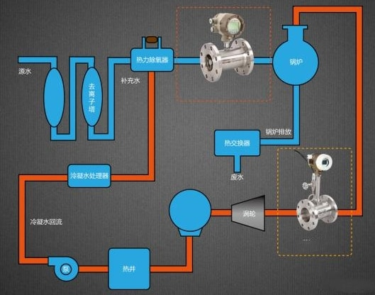 Boiler water supply process