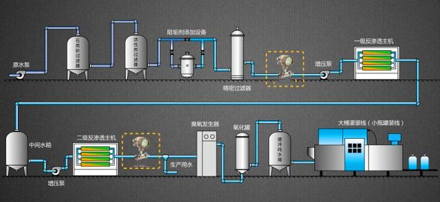 Filling measurement of pure water produced by reverse osmosis desalination method