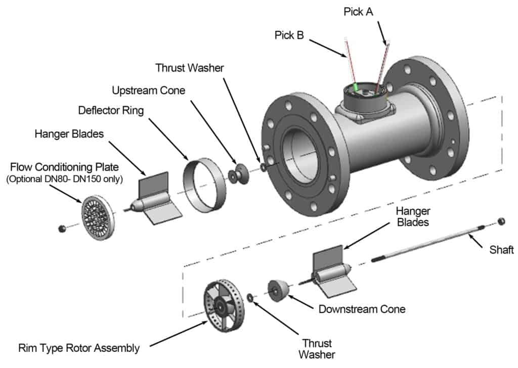 Gas turbine flow meter working principle.jpg