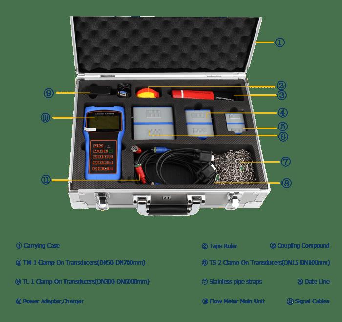 Handheld Ultrasonic Flow Meter packaging 3.png