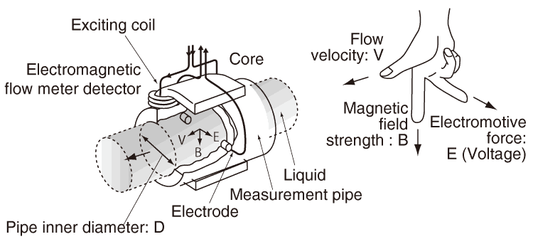 What is the principle of magnetic flow meter?