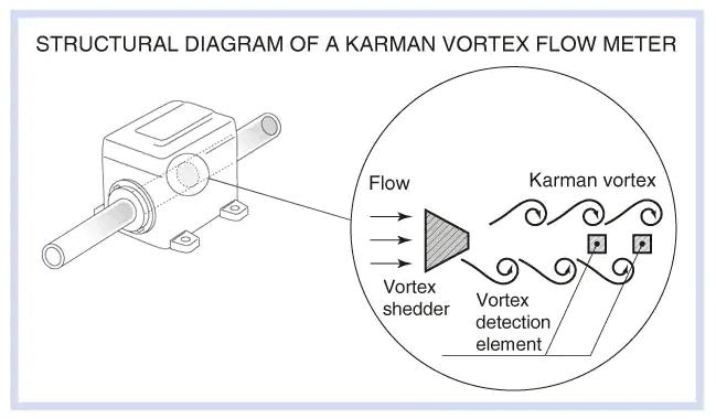 Principles and features of Karman vortex flow meters