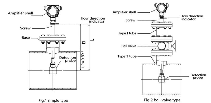 Insertion vortex flow meter installation