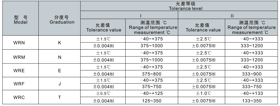 Temperature measurement range and tolerance error