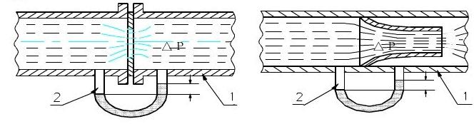The principle of Throttling Device flow measurement