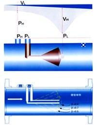 V-Cone Flow Meter Calculation