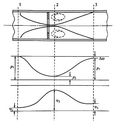 Differential pressure flow meter working principle