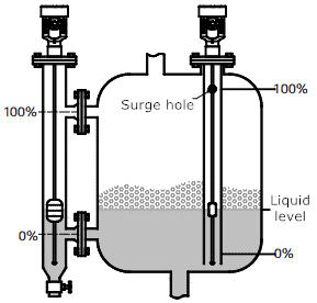 Magnetostrictive liquid level gauge is used for liquid level measurement of agitated and foamed containers