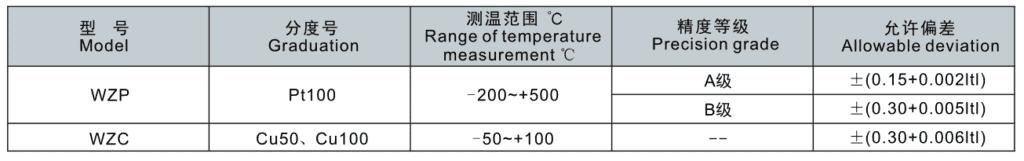 Range of temperature measurement and the error tolerance