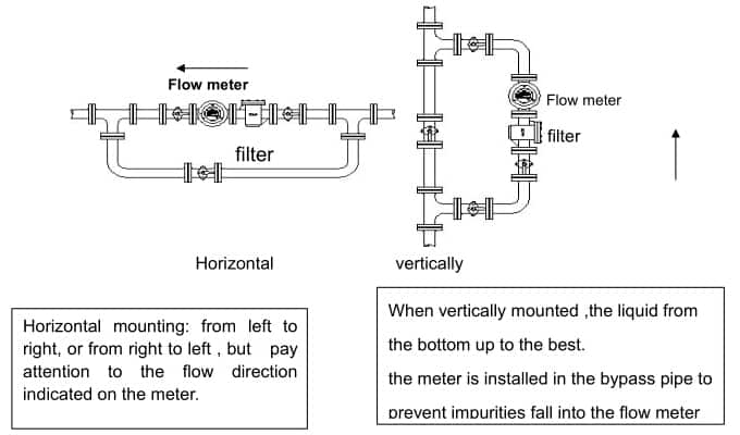 Installation-and-use-of-Oval-Gear-High-Viscosity-Flow-Meter