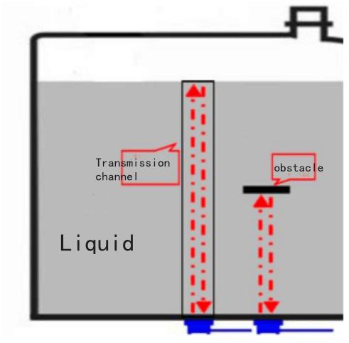 Ultrasonic Oil Level Sensor Working principle