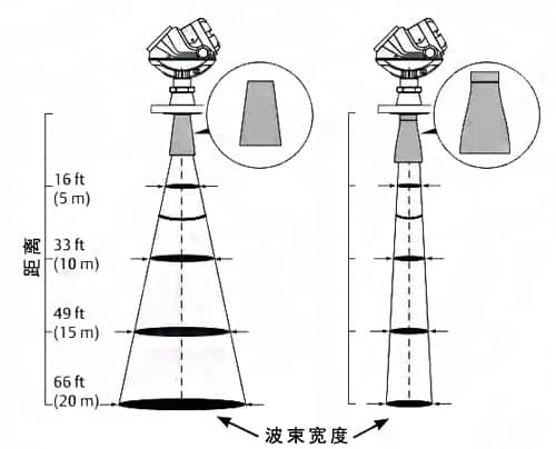 The influence of high frequency and low frequency of radar liquid level sensor on measurement