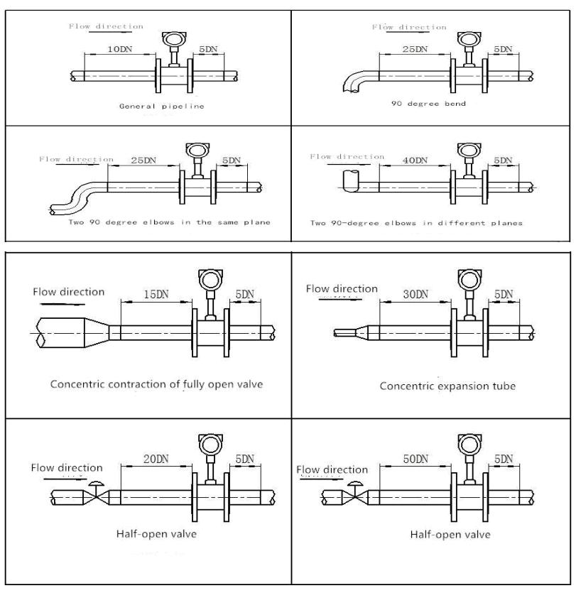 Vortex flow meter installation