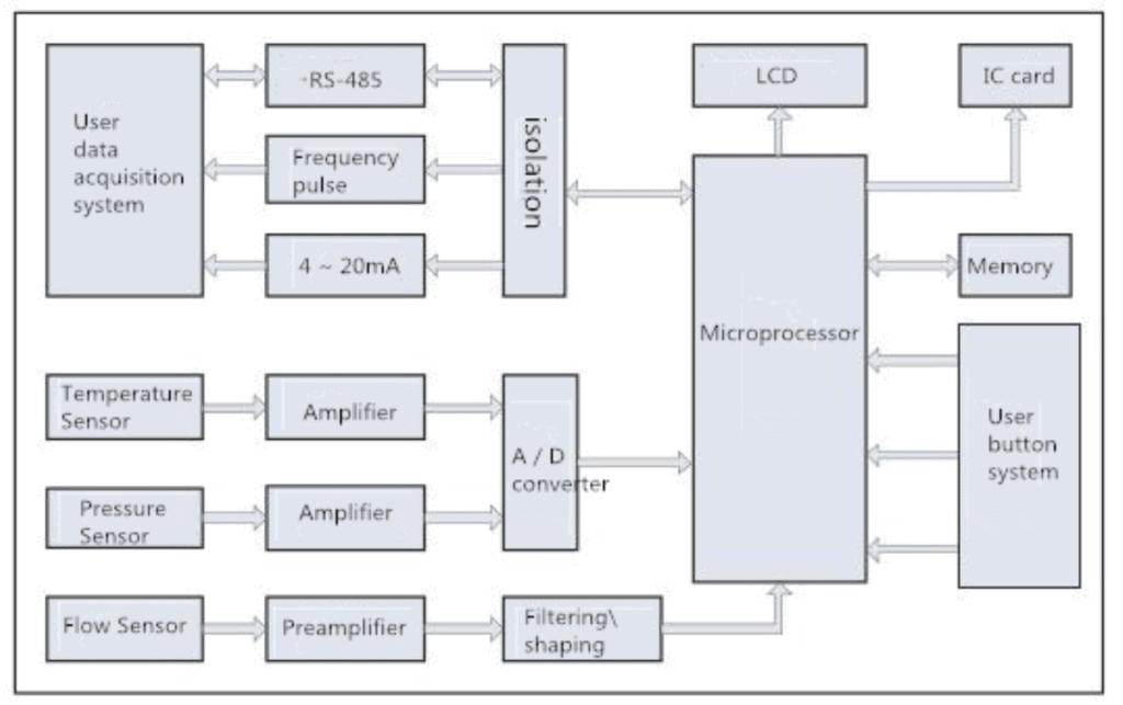 flow accumulation function