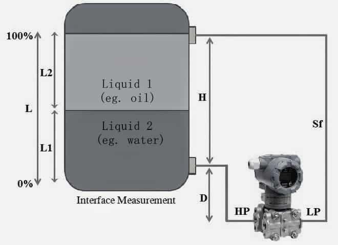 Interface level measurement using DP transmitter