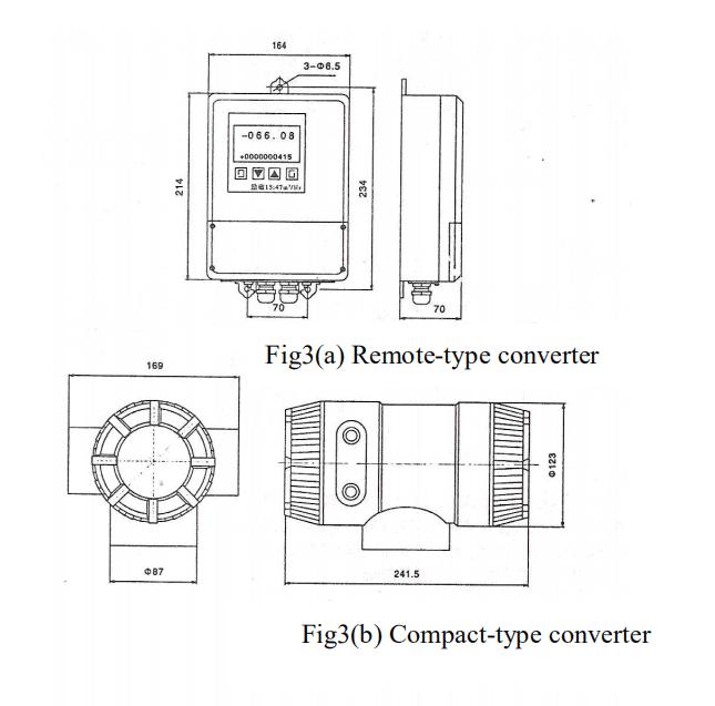 Magnetic flow meter diagram