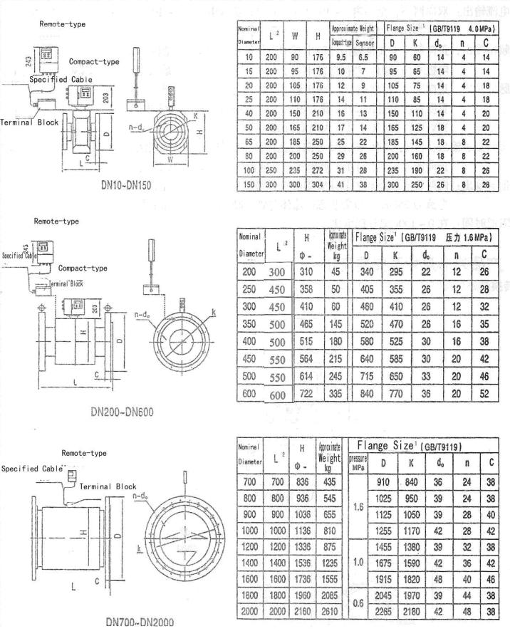 Magnetic flow meter diagram for sensor