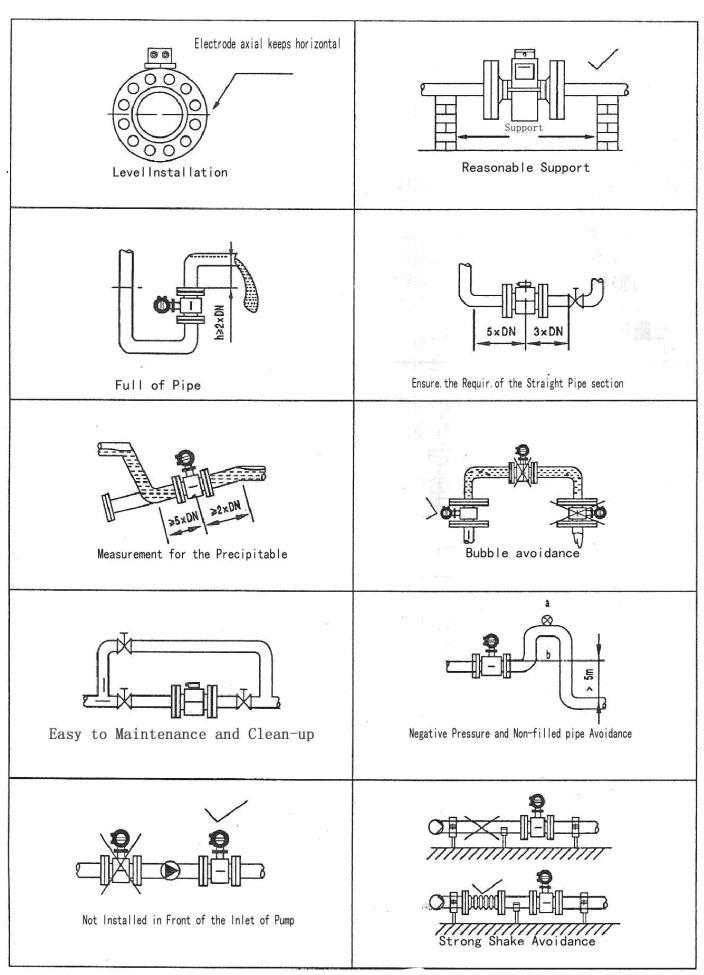 Magnetic flow meter installation guidelines 2