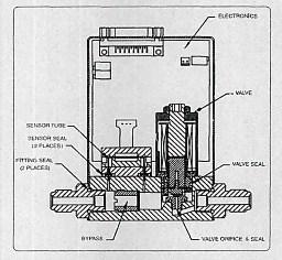 Gas mass flow controller working principle