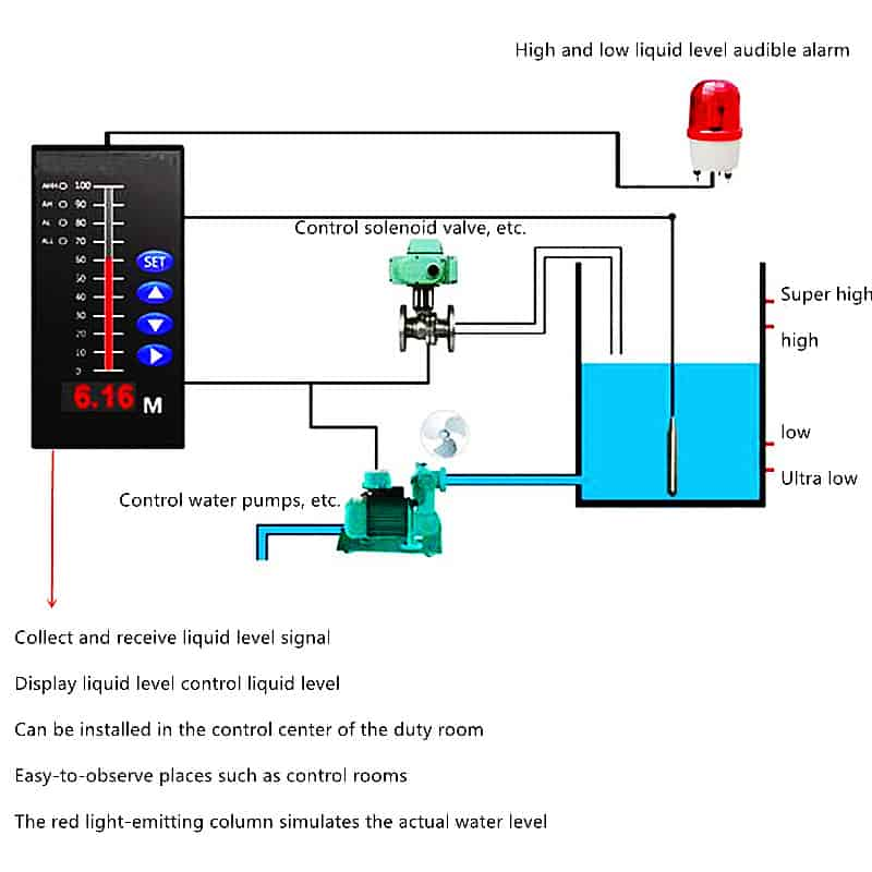 Water tank level sensor system
