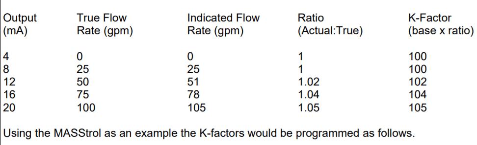 A vortex flowmeter has the following calibration data