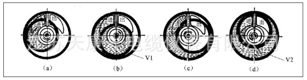 Piston flow meter working principle