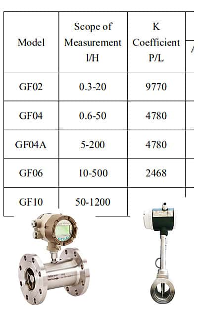 What is the K-factor in a flow meter?
