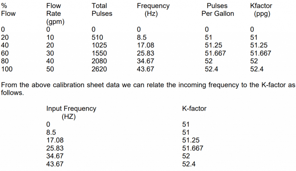 turbine flow meter k-factor
